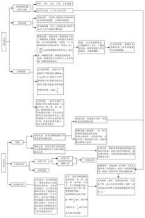 高中物理知识点总结框架图