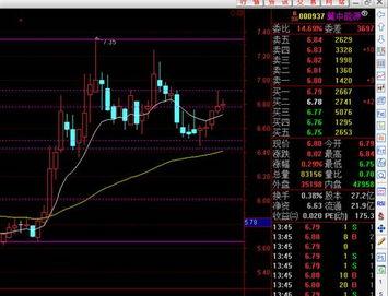 股票中的下單點位和平倉點位是什么意思?