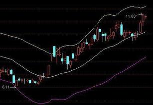 股票中布林线参数设置