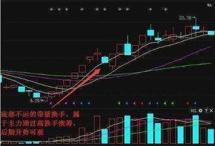 股票快速拉升前几日,换手率有何变化?