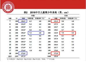 中国学生身高 体重等体格指标 几乎均显著高于日本