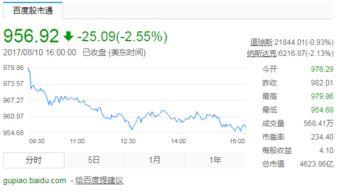亚马逊股票多少钱一股 有多少股,一股多少钱