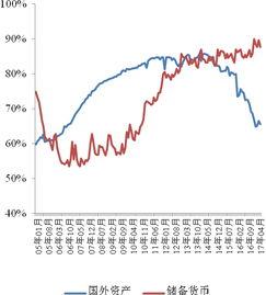 央行增加货币给买债券