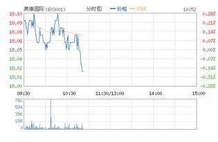 奥康国际股票pe32倍什么意思