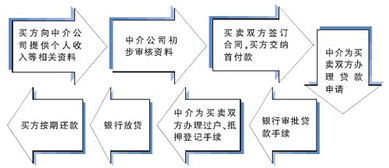 房贷流程和手续(买二手房详细流程。)