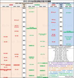 笔记本显卡怎么看-显卡天梯图排行榜2013最新