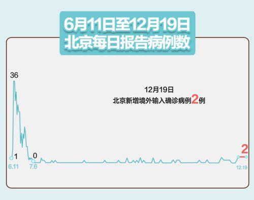 31省区市新增23例确诊,其中本土1例,北京新增2例境外输入病例