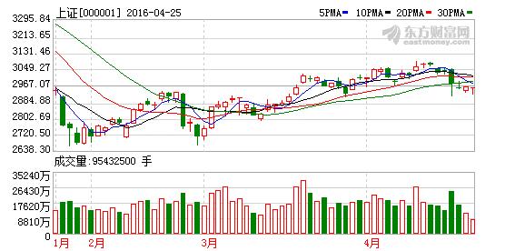 股市最近两天有点不正常?大家有什么看法呢?