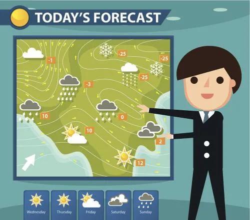 预知天气的谚语