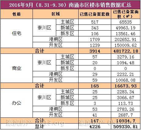 成交4226套环比上涨达1309月通城楼市谁在抢房