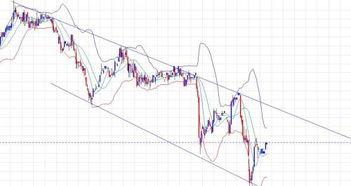 这个股票的走势是什么意思?