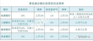 商铺贷款利率是多少(商业贷款利率多少)