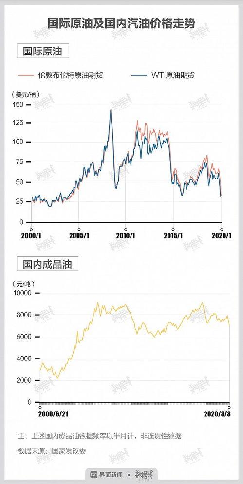 数据全球油价暴跌会让国内油价比矿泉水便宜