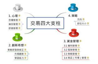 如何打造自己的量化交易系统