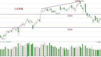 本周已调整结束,股市下周一2020.12.21号能否上涨?