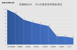 荣耀畅玩6A充满电能用多长时间 荣耀畅玩6A电池续航能力评测