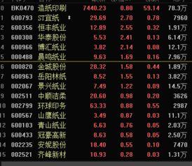 造纸板块股票有哪些