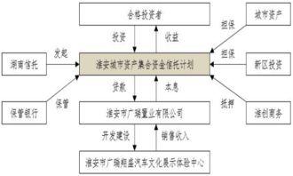 清江浦区城市资产经营有限公司融资