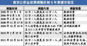 南京公积金贷款额度(南京公积金贷款额度多少)