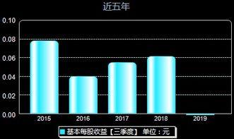 东方通信股吧(5G高送转股票哪几只?)