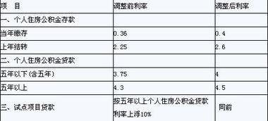 公积金贷款利息多少(住房公积金贷款20万)