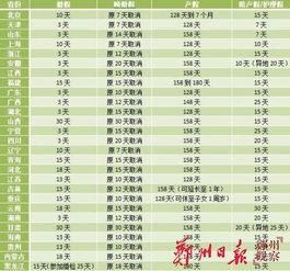 27省份婚假产假一览表