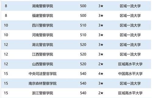 上海有哪些警察大学排名 专升本