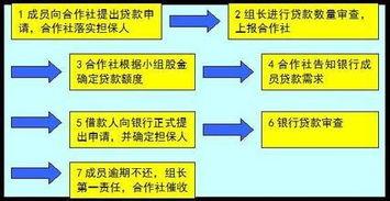 信和贷款(农村信合怎么贷款)