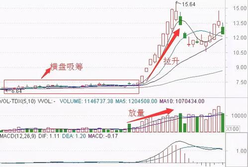 """股价飙升前,""""OBV""""最常出现的这种形态,上万次交易毫无例外!  量能放大是什么意思"""