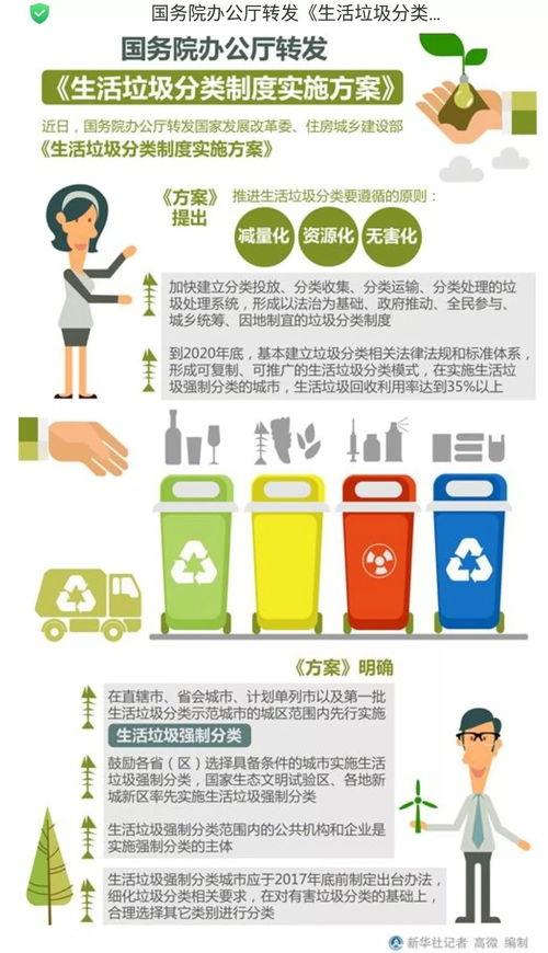 江苏省生活垃圾分类法律法规