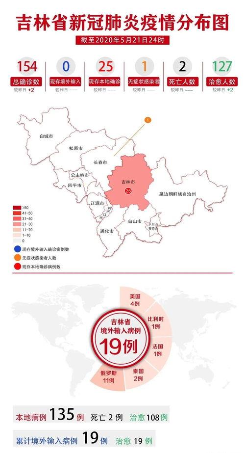 新增本地确诊病例1例(吉林市).