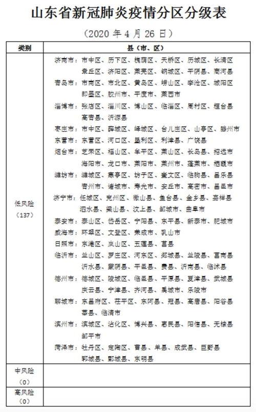 胶州中风险山东省新冠肺炎疫情分区分级表发布