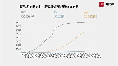 战疫数报丨截至14日全国11省市区和澳门现有确诊病例清零