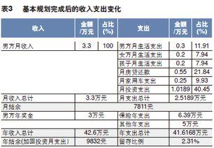 家庭理财规划方案(家庭理财计划表怎么做)_1582人推荐