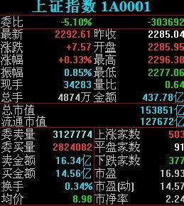 平均市盈率怎么查(深圳a股市盈率查询)  股票配资平台  第1张