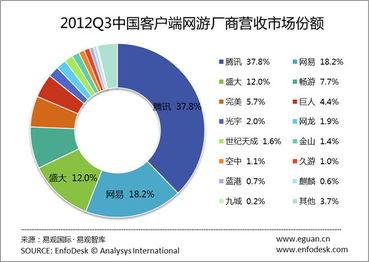 易观2011年第3季度中国搜索引擎市场份额稳定