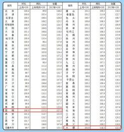 中国11月70大中城市中有63城新建商品住宅价格环比上涨