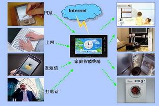 工业4.0互联网制造业
