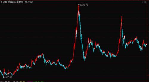 如何对除权股票进行技术分析