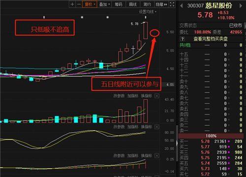 股票分析看分线准是日线