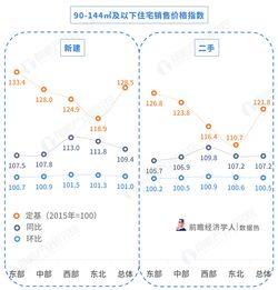 数据热2018年10月70城房价变动二手房降价明显,厦门深圳上海房价下降最突出