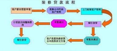 房贷流程和手续(一次性还清房贷流程)