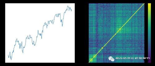 股票知识中VaR、Beta、SharpRaio分别是什么概念?